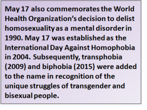 Inset: May 17 also commemorates the World Health Organization's decision to delist homosexuality as a mental disorder in 1990. May 17 was established as the International Day Against Homophobia in 2004. Subsequently, transphobia (2009) and biphobia (2015) were added to the name in recognition of the unique struggles of transgender and bisexual people.