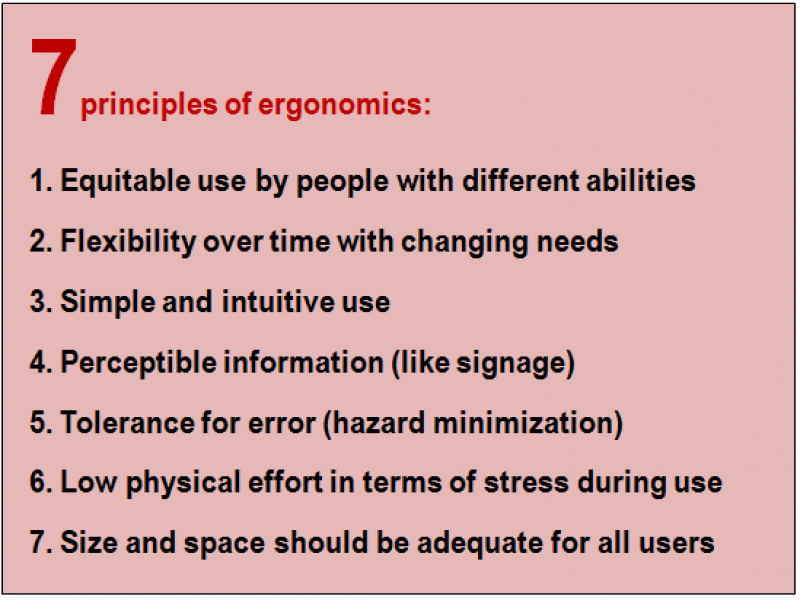 Inset: Seven principles of ergonomics: 1. Equitable use by people with different abilities; 2. Flexibility over time with changing needs; 3. Simple and intuitive use; 4. Perceptible information (like signage); 5. Tolerance for error (hazard minimization); 6. Low physical effort in terms of stress during use; 7. Size and space should be adequate for all users