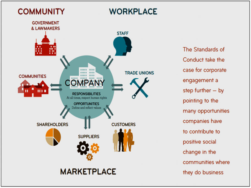 This graphic summarizes the essence of the five broad Standards of Conduct. First, companies should at all times respect human rights – this is their responsibility and they should make use of opportunities to define and reflect values of respect for rights through their policies and systems. Second and third, in the workplace (which includes staff and trade unions), they should eliminate discrimination and provide support to queer employees. Fourth, there is the sphere of marketplace (shareholders, suppliers and customers), and companies should work to prevent human rights violations here as well. Fifth, in the larger community or public sphere (which also includes the government and lawmakers) they should act in consultation with local communities on what steps to take to protect the rights of queer people. Graphic is part of the document on Standards of Conduct.