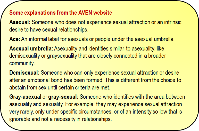 Inset: Some explanations from the AVEN website: Asexual:Someone who does not experience sexual attraction or an intrinsic desire to have sexual relationships. Ace:An informal label for asexuals or people under the asexual umbrella. Asexual umbrella:Asexuality and identities similar to asexuality, like demisexuality or graysexuality that are closely connected in a broader community. Demisexual:Someone who can only experience sexual attraction or desire after an emotional bond has been formed. This is different from the choice to abstain from sex until certain criteria are met. Gray-asexual orgray-sexual:Someone who identifies with the area between asexuality and sexuality. For example, they may experience sexual attraction very rarely, only under specific circumstances, or of an intensity so low that is ignorable and not a necessity in relationships.